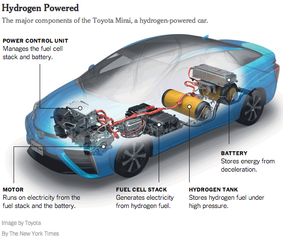 Major components of the Toyota Mirai
